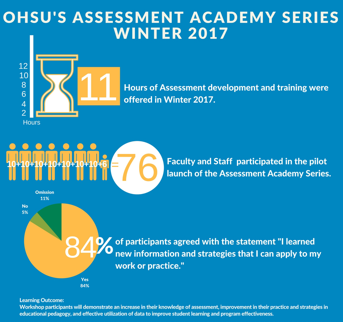Assessment Academy infographic